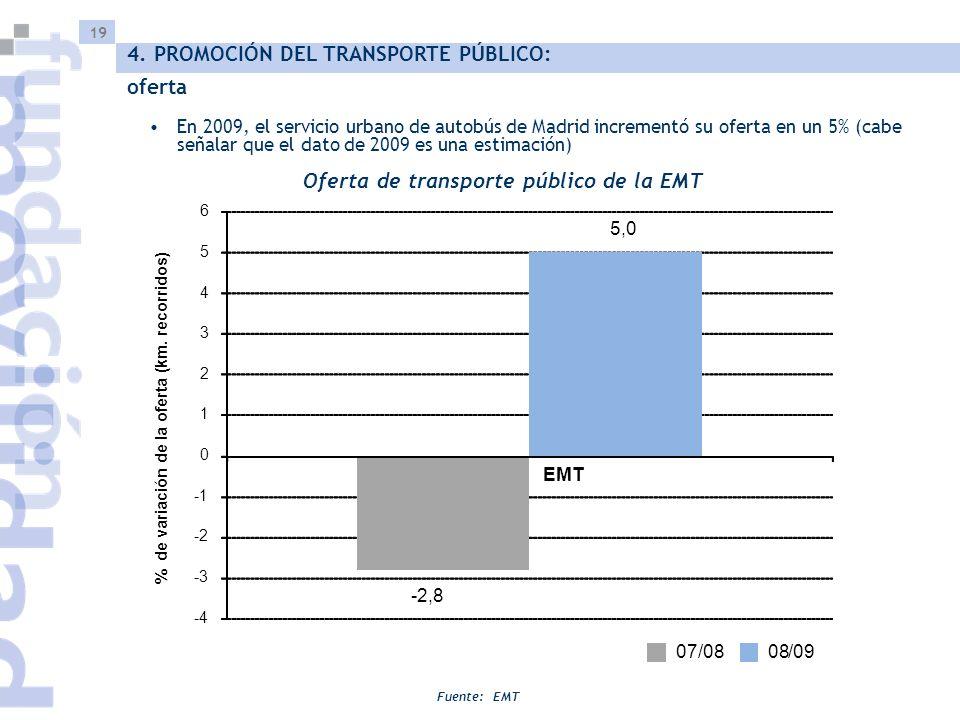 19 Oferta de transporte público de la EMT Fuente: EMT 4. PROMOCIÓN DEL TRANSPORTE PÚBLICO: oferta 5,0 -4 -3 -2 0 1 2 3 4 5 6 EMT % de variación de la