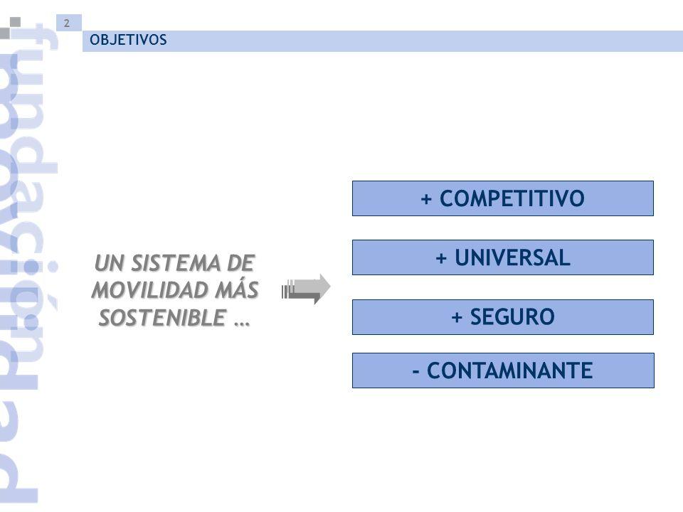 2 - CONTAMINANTE + COMPETITIVO + SEGURO + UNIVERSAL UN SISTEMA DE MOVILIDAD MÁS SOSTENIBLE … OBJETIVOS