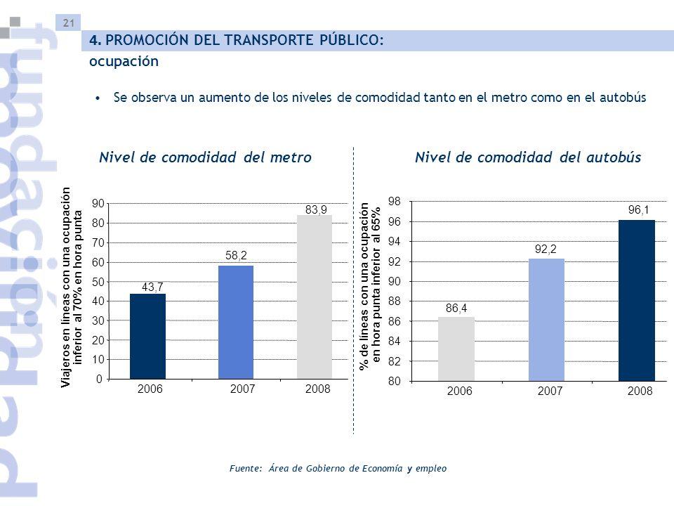 21 Se observa un aumento de los niveles de comodidad tanto en el metro como en el autobús Fuente: Área de Gobierno de Economía y empleo 4.