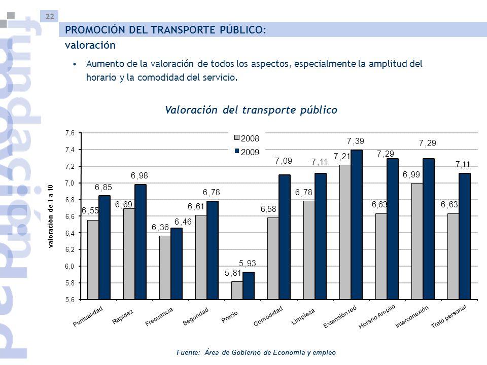 22 Valoración del transporte público Aumento de la valoración de todos los aspectos, especialmente la amplitud del horario y la comodidad del servicio