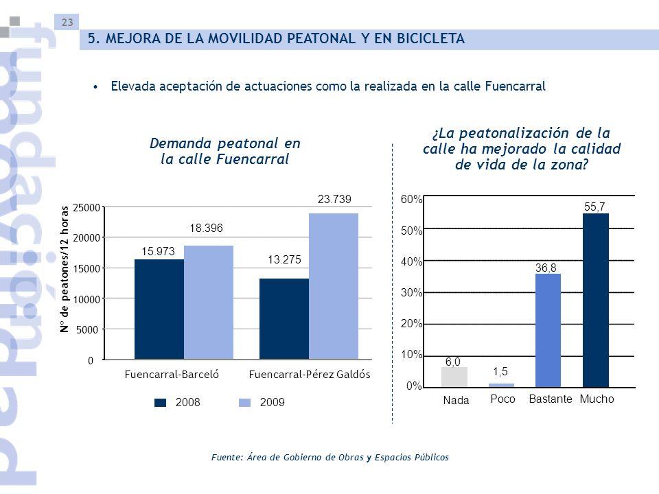 23 Demanda peatonal en la calle Fuencarral Fuente: Área de Gobierno de Obras y Espacios Públicos 5. MEJORA DE LA MOVILIDAD PEATONAL Y EN BICICLETA ¿La