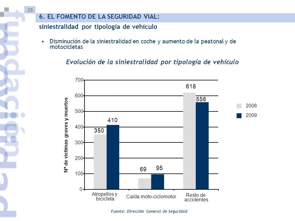 25 Fuente: Dirección General de Seguridad Disminución de la siniestralidad en coche y aumento de la peatonal y de motocicletas Evolución de la siniestralidad por tipología de vehículo 6.