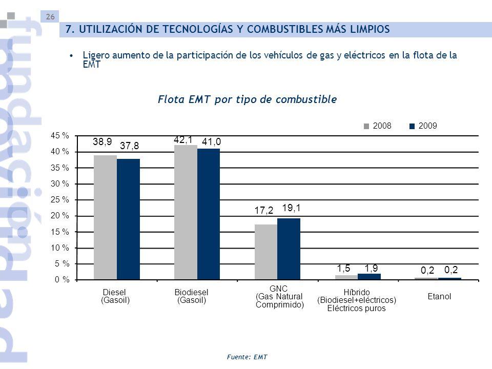 26 Ligero aumento de la participación de los vehículos de gas y eléctricos en la flota de la EMT Flota EMT por tipo de combustible Fuente: EMT 7. UTIL