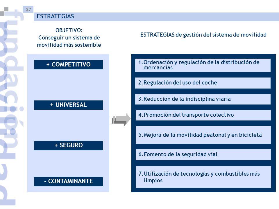 27 ESTRATEGIAS OBJETIVO: Conseguir un sistema de movilidad más sostenible ESTRATEGIAS de gestión del sistema de movilidad - CONTAMINANTE + COMPETITIVO + UNIVERSAL + SEGURO 1.Ordenación y regulación de la distribución de mercancías 2.Regulación del uso del coche 3.Reducción de la indisciplina viaria 6.Fomento de la seguridad vial 5.Mejora de la movilidad peatonal y en bicicleta 7.Utilización de tecnologías y combustibles más limpios 4.Promoción del transporte colectivo