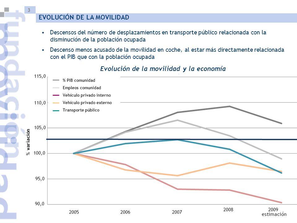 3 EVOLUCIÓN DE LA MOVILIDAD Evolución de la movilidad y la economía Descensos del número de desplazamientos en transporte público relacionada con la d