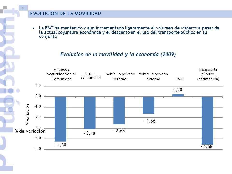 4 La EMT ha mantenido y aún incrementado ligeramente el volumen de viajeros a pesar de la actual coyuntura económica y el descenso en el uso del transporte público en su conjunto Evolución de la movilidad y la economía (2009) -5,0 -4,0 -3,0 -2,0 -1,0 0,0 1,0 Afiliados Seguridad Social Comunidad % PIB comunidad Vehículo privado interno Vehículo privado externo EMT Transporte público (estimación) % de variación % variación - 4,30 - 2,65 - 3,10 - 1,66 0,20 - 4,58 EVOLUCIÓN DE LA MOVILIDAD