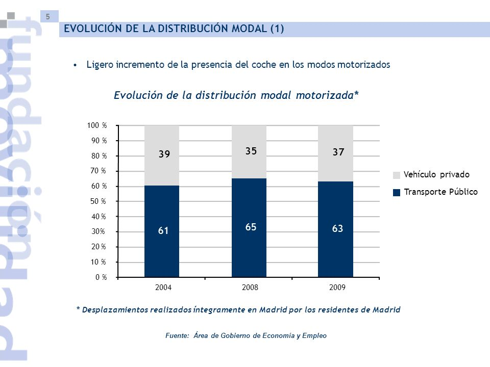 5 Fuente: Área de Gobierno de Economía y Empleo Ligero incremento de la presencia del coche en los modos motorizados Evolución de la distribución moda