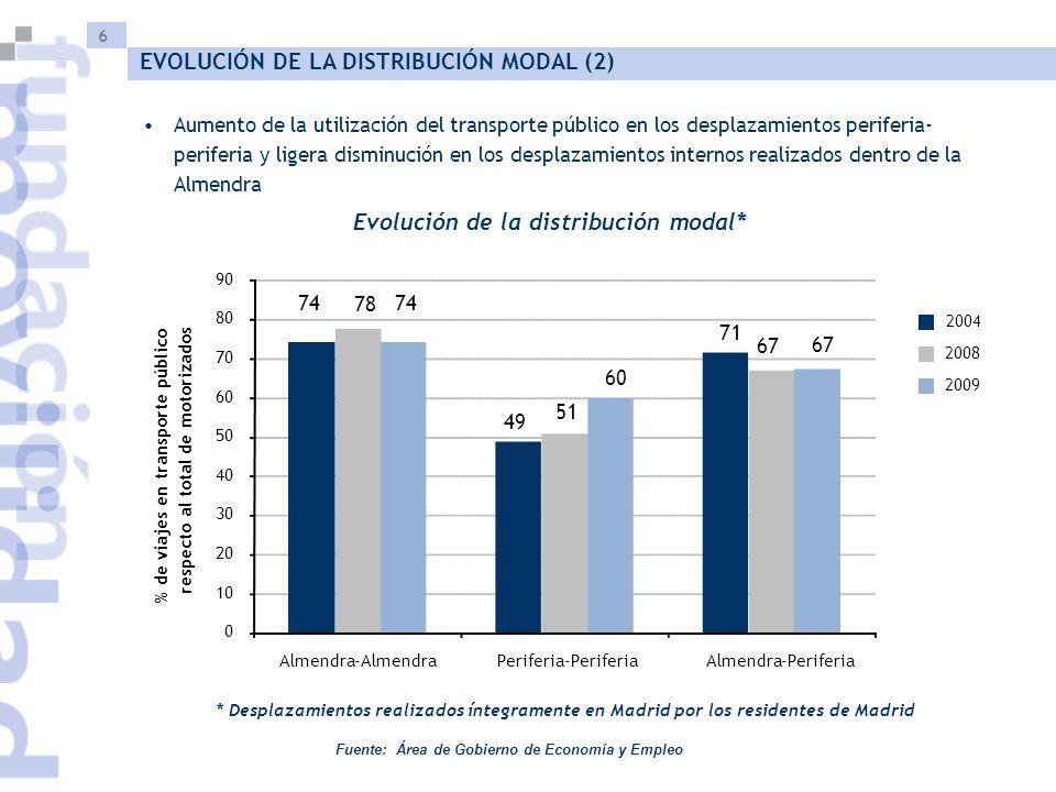 6 Fuente: Área de Gobierno de Economía y Empleo Aumento de la utilización del transporte público en los desplazamientos periferia- periferia y ligera disminución en los desplazamientos internos realizados dentro de la Almendra Evolución de la distribución modal* * Desplazamientos realizados íntegramente en Madrid por los residentes de Madrid EVOLUCIÓN DE LA DISTRIBUCIÓN MODAL (2) 74 49 71 78 51 67 74 60 67 0 10 20 30 40 50 60 70 80 90 Almendra -AlmendraPeriferia -PeriferiaAlmendra -Periferia % de viajes en transporte público respecto al total de motorizados 2004 2008 2009
