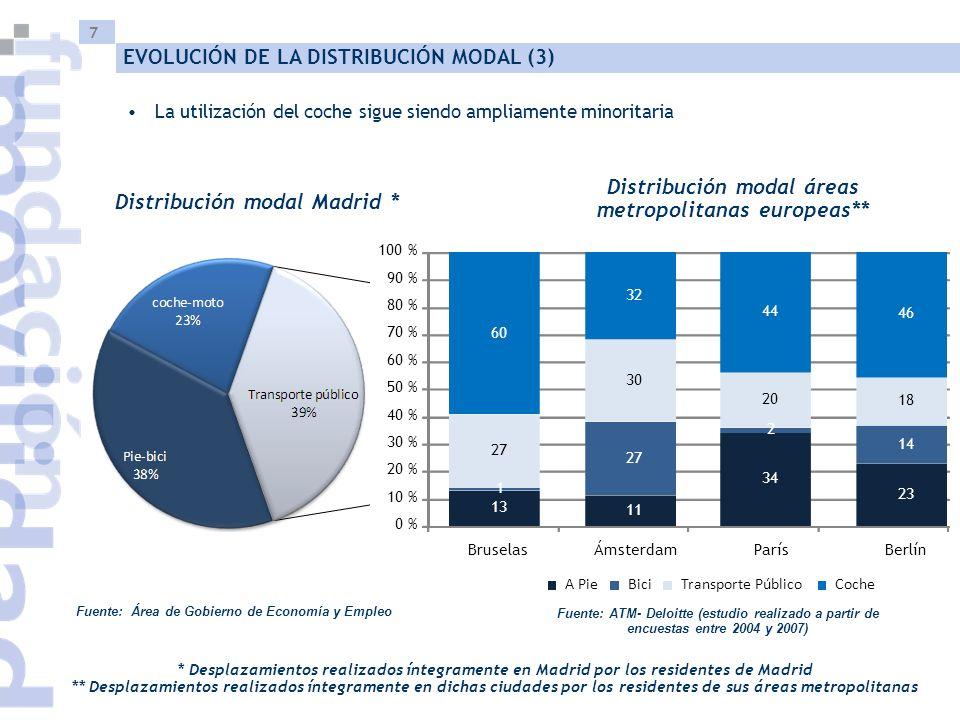 7 Fuente: Área de Gobierno de Economía y Empleo La utilización del coche sigue siendo ampliamente minoritaria * Desplazamientos realizados íntegramente en Madrid por los residentes de Madrid ** Desplazamientos realizados íntegramente en dichas ciudades por los residentes de sus áreas metropolitanas Distribución modal Madrid * EVOLUCIÓN DE LA DISTRIBUCIÓN MODAL (3) Distribución modal áreas metropolitanas europeas** Fuente: ATM- Deloitte (estudio realizado a partir de encuestas entre 2004 y 2007) 13 11 34 23 1 27 2 14 27 30 20 18 60 32 44 46 0 % 10 % 20 % 30 % 40 % 50 % 60 % 70 % 80 % 90 % 100 % BruselasÁmsterdamParísBerlín A PieBiciTransporte PúblicoCoche