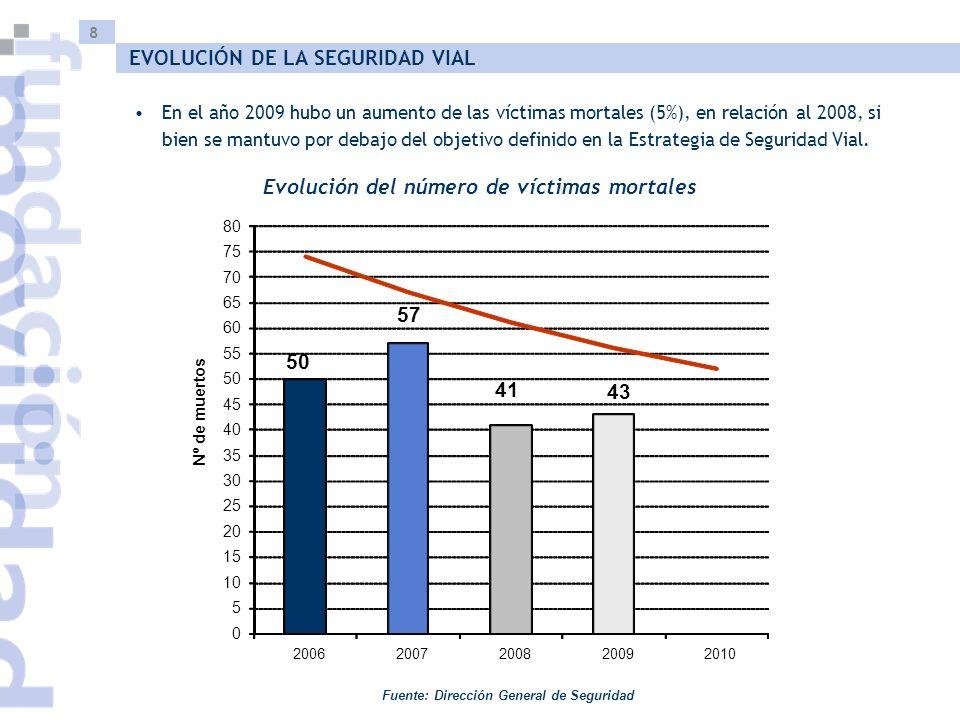 8 Evolución del número de víctimas mortales Fuente: Dirección General de Seguridad EVOLUCIÓN DE LA SEGURIDAD VIAL En el año 2009 hubo un aumento de las víctimas mortales (5%), en relación al 2008, si bien se mantuvo por debajo del objetivo definido en la Estrategia de Seguridad Vial.