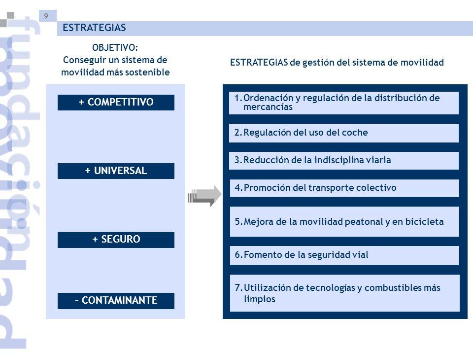 9 ESTRATEGIAS OBJETIVO: Conseguir un sistema de movilidad más sostenible ESTRATEGIAS de gestión del sistema de movilidad - CONTAMINANTE + COMPETITIVO + UNIVERSAL + SEGURO 1.Ordenación y regulación de la distribución de mercancías 2.Regulación del uso del coche 3.Reducción de la indisciplina viaria 6.Fomento de la seguridad vial 5.Mejora de la movilidad peatonal y en bicicleta 7.Utilización de tecnologías y combustibles más limpios 4.Promoción del transporte colectivo
