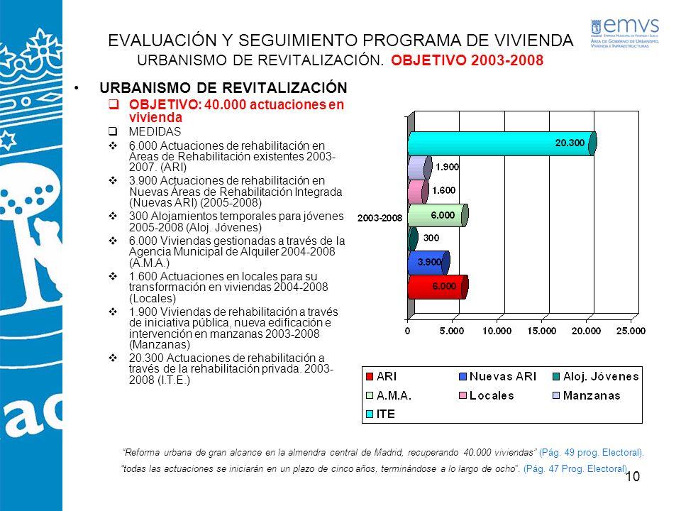 10 EVALUACIÓN Y SEGUIMIENTO PROGRAMA DE VIVIENDA URBANISMO DE REVITALIZACIÓN. OBJETIVO 2003-2008 URBANISMO DE REVITALIZACIÓN OBJETIVO: 40.000 actuacio