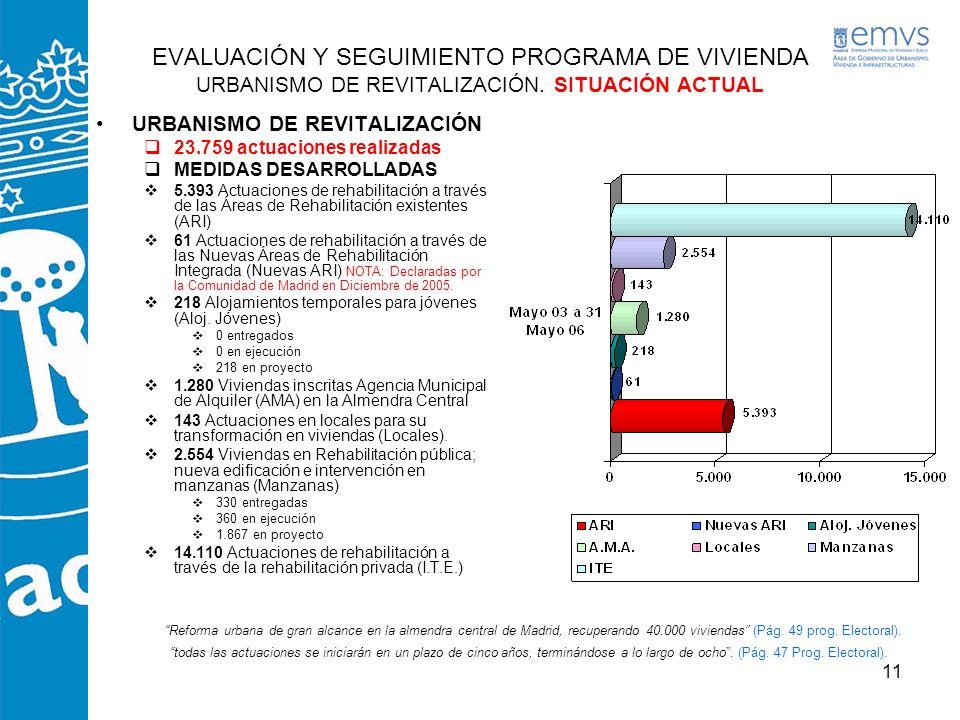 11 EVALUACIÓN Y SEGUIMIENTO PROGRAMA DE VIVIENDA URBANISMO DE REVITALIZACIÓN. SITUACIÓN ACTUAL URBANISMO DE REVITALIZACIÓN 23.759 actuaciones realizad