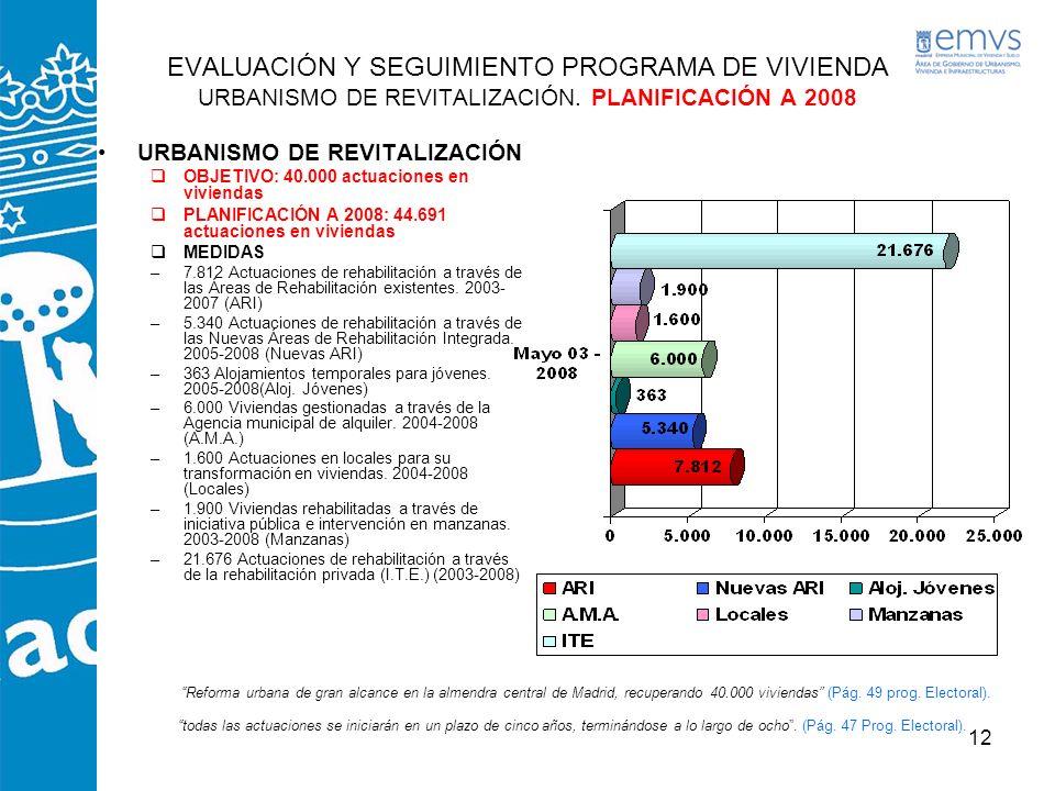 12 URBANISMO DE REVITALIZACIÓN OBJETIVO: 40.000 actuaciones en viviendas PLANIFICACIÓN A 2008: 44.691 actuaciones en viviendas MEDIDAS –7.812 Actuacio