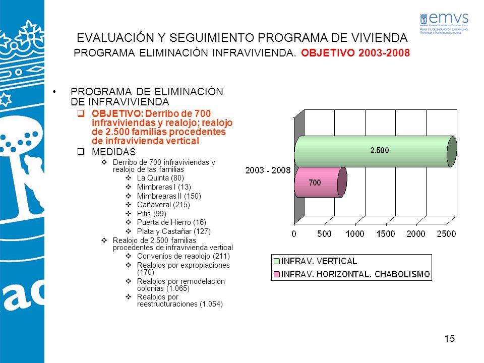 15 EVALUACIÓN Y SEGUIMIENTO PROGRAMA DE VIVIENDA PROGRAMA ELIMINACIÓN INFRAVIVIENDA. OBJETIVO 2003-2008 PROGRAMA DE ELIMINACIÓN DE INFRAVIVIENDA OBJET