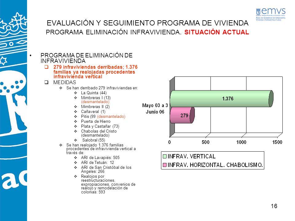 16 EVALUACIÓN Y SEGUIMIENTO PROGRAMA DE VIVIENDA PROGRAMA ELIMINACIÓN INFRAVIVIENDA. SITUACIÓN ACTUAL PROGRAMA DE ELIMINACIÓN DE INFRAVIVIENDA 279 inf