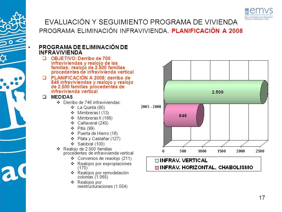 17 EVALUACIÓN Y SEGUIMIENTO PROGRAMA DE VIVIENDA PROGRAMA ELIMINACIÓN INFRAVIVIENDA. PLANIFICACIÓN A 2008 PROGRAMA DE ELIMINACIÓN DE INFRAVIVIENDA OBJ