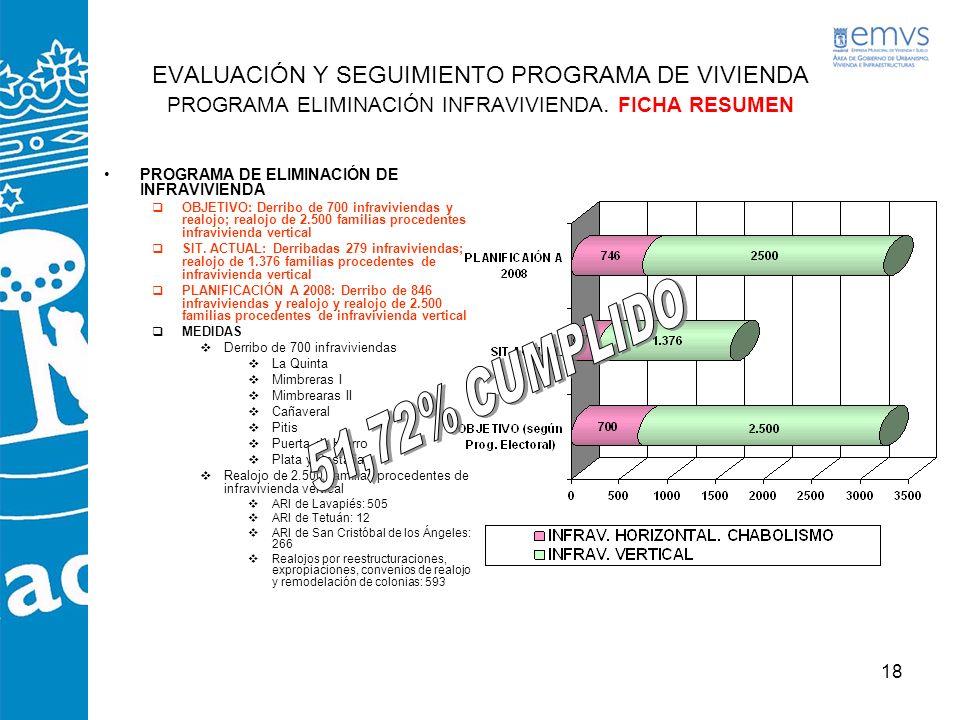 18 EVALUACIÓN Y SEGUIMIENTO PROGRAMA DE VIVIENDA PROGRAMA ELIMINACIÓN INFRAVIVIENDA. FICHA RESUMEN PROGRAMA DE ELIMINACIÓN DE INFRAVIVIENDA OBJETIVO: