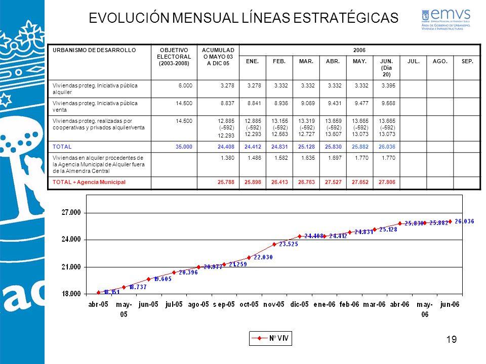 19 EVOLUCIÓN MENSUAL LÍNEAS ESTRATÉGICAS URBANISMO DE DESARROLLOOBJETIVO ELECTORAL (2003-2008) ACUMULAD O MAYO 03 A DIC 05 2006 ENE.FEB.MAR.ABR.MAY.JU