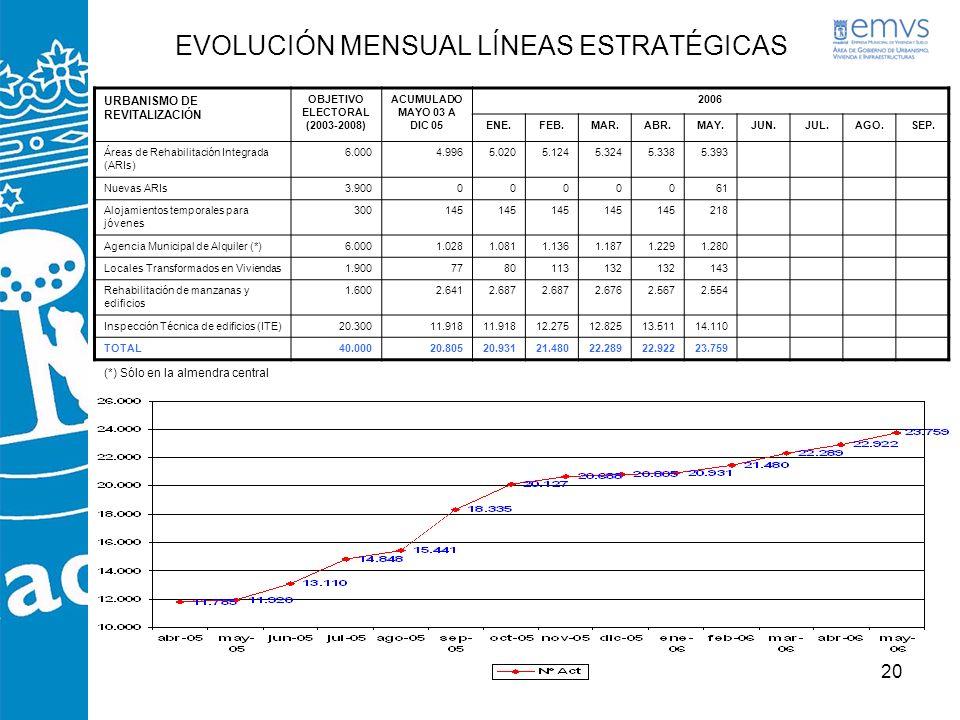 20 EVOLUCIÓN MENSUAL LÍNEAS ESTRATÉGICAS URBANISMO DE REVITALIZACIÓN OBJETIVO ELECTORAL (2003-2008) ACUMULADO MAYO 03 A DIC 05 2006 ENE.FEB.MAR.ABR.MA