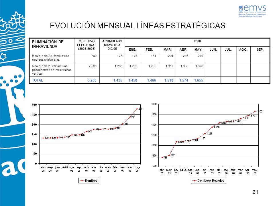21 EVOLUCIÓN MENSUAL LÍNEAS ESTRATÉGICAS ELIMINACIÓN DE INFRAVIENDA OBJETIVO ELECTORAL (2003-2008) ACUMULADO MAYO 03 A DIC 05 2006 ENE.FEB.MAR.ABR.MAY