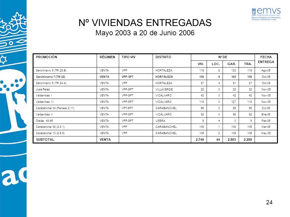 24 PROMOCIÓNRÉGIMENTIPO VIVDISTRITONº DEFECHA ENTREGA VIV.LOC.GAR.TRA. Sanchinarro 9 (TR.28.B)VENTAVPPHORTALEZA1198133119Ago-05 Sanchinarro 7 (TR-22)V