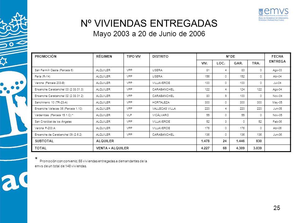25 Nº VIVIENDAS ENTREGADAS Mayo 2003 a 20 de Junio de 2006 PROMOCIÓNRÉGIMENTIPO VIVDISTRITONº DEFECHA ENTREGA VIV.LOC.GAR.TRA. San Fermín Oeste (Parce