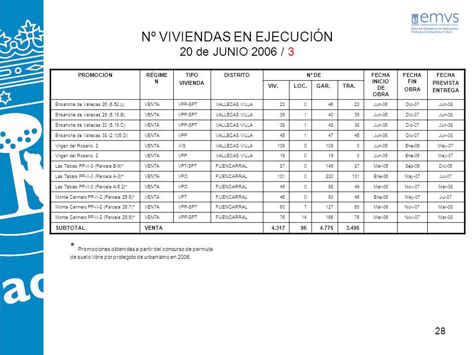 28 PROMOCIÓNRÉGIME N TIPO VIVIENDA DISTRITONº DEFECHA INICIO DE OBRA FECHA FIN OBRA FECHA PREVISTA ENTREGA VIV.LOC.GAR.TRA. Ensanche de Vallecas 26 (6