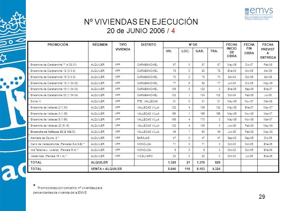 29 Nº VIVIENDAS EN EJECUCIÓN 20 de JUNIO 2006 / 4 PROMOCIÓNRÉGIMENTIPO VIVIENDA DISTRITONº DEFECHA INICIO DE OBRA FECHA FIN OBRA FECHA PREVIST A ENTRE