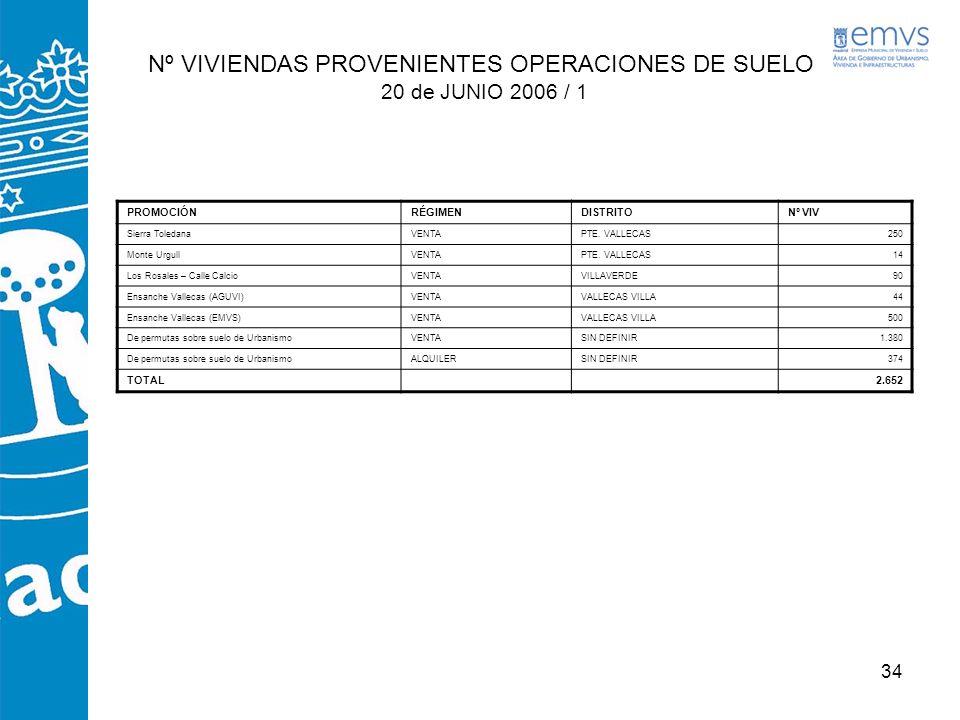 34 Nº VIVIENDAS PROVENIENTES OPERACIONES DE SUELO 20 de JUNIO 2006 / 1 PROMOCIÓNRÉGIMENDISTRITONº VIV Sierra ToledanaVENTAPTE. VALLECAS250 Monte Urgul