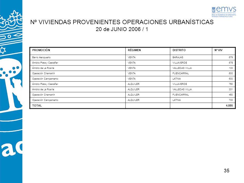35 Nº VIVIENDAS PROVENIENTES OPERACIONES URBANÍSTICAS 20 de JUNIO 2006 / 1 PROMOCIÓNRÉGIMENDISTRITONº VIV Barrio AeropuertoVENTABARAJAS679 Ámbito Plat