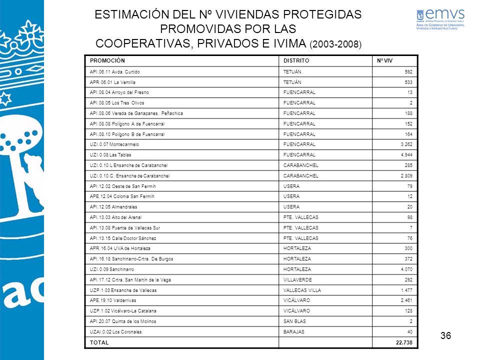 36 ESTIMACIÓN DEL Nº VIVIENDAS PROTEGIDAS PROMOVIDAS POR LAS COOPERATIVAS, PRIVADOS E IVIMA (2003-2008) PROMOCIÓNDISTRITONº VIV API.06.11 Avda. Curtid