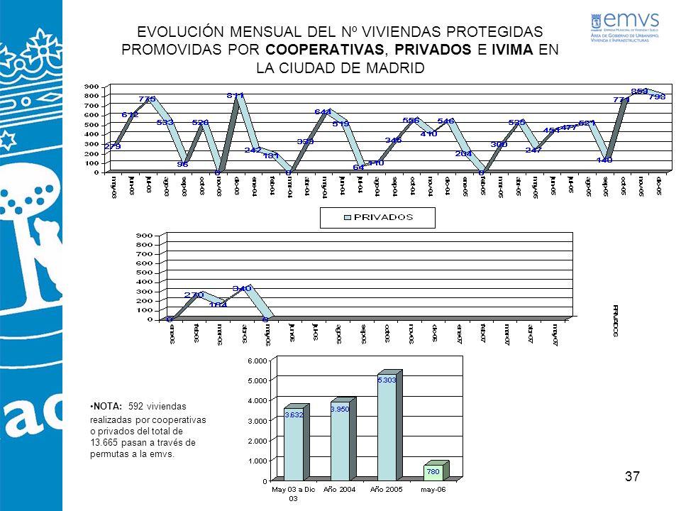 37 EVOLUCIÓN MENSUAL DEL Nº VIVIENDAS PROTEGIDAS PROMOVIDAS POR COOPERATIVAS, PRIVADOS E IVIMA EN LA CIUDAD DE MADRID NOTA: 592 viviendas realizadas p