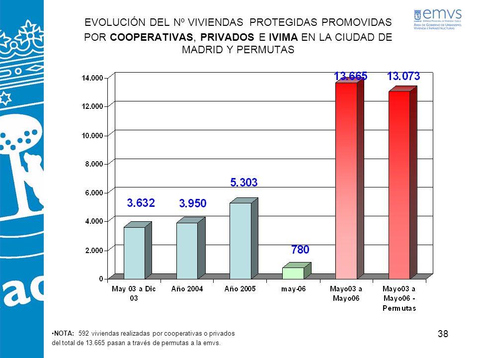 38 EVOLUCIÓN DEL Nº VIVIENDAS PROTEGIDAS PROMOVIDAS POR COOPERATIVAS, PRIVADOS E IVIMA EN LA CIUDAD DE MADRID Y PERMUTAS NOTA: 592 viviendas realizada