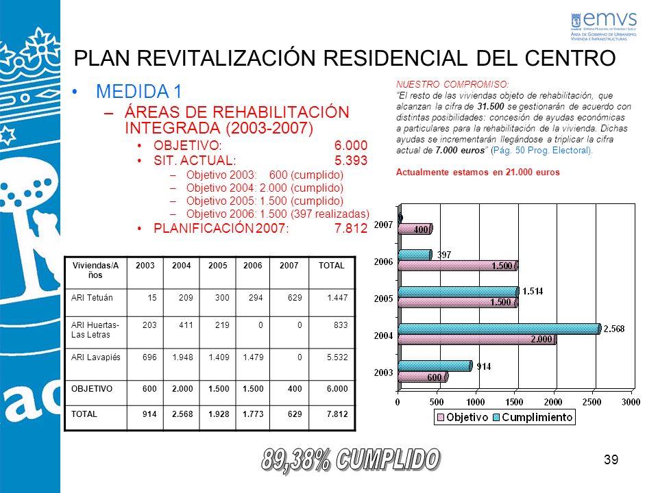 39 PLAN REVITALIZACIÓN RESIDENCIAL DEL CENTRO MEDIDA 1 –ÁREAS DE REHABILITACIÓN INTEGRADA (2003-2007) OBJETIVO: 6.000 SIT. ACTUAL: 5.393 –Objetivo 200