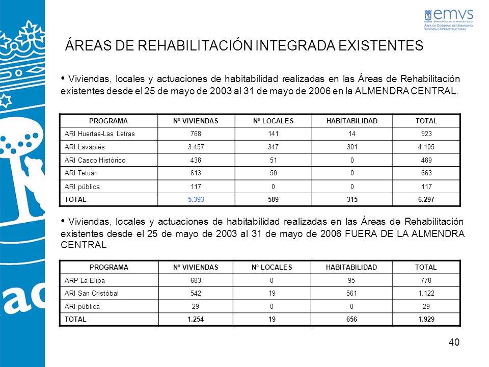 40 ÁREAS DE REHABILITACIÓN INTEGRADA EXISTENTES PROGRAMANº VIVIENDASNº LOCALESHABITABILIDADTOTAL ARI Huertas-Las Letras76814114923 ARI Lavapiés3.45734