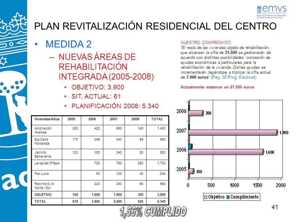 41 PLAN REVITALIZACIÓN RESIDENCIAL DEL CENTRO MEDIDA 2 –NUEVAS ÁREAS DE REHABILITACIÓN INTEGRADA (2005-2008) OBJETIVO: 3.900 SIT. ACTUAL: 61 PLANIFICA