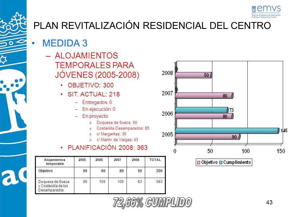 43 PLAN REVITALIZACIÓN RESIDENCIAL DEL CENTRO MEDIDA 3 –ALOJAMIENTOS TEMPORALES PARA JÓVENES (2005-2008) OBJETIVO: 300 SIT. ACTUAL: 218 –Entregados: 0
