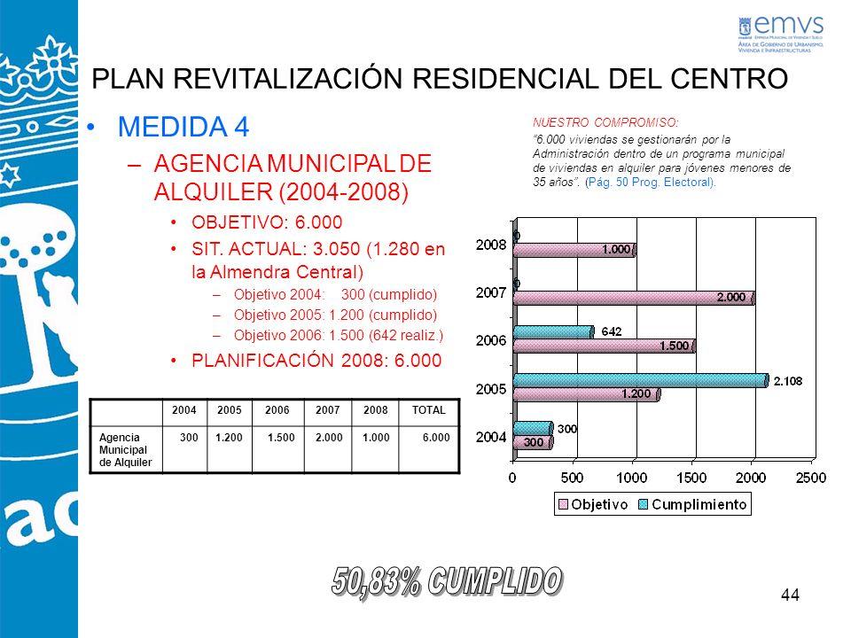 44 PLAN REVITALIZACIÓN RESIDENCIAL DEL CENTRO MEDIDA 4 –AGENCIA MUNICIPAL DE ALQUILER (2004-2008) OBJETIVO: 6.000 SIT. ACTUAL: 3.050 (1.280 en la Alme