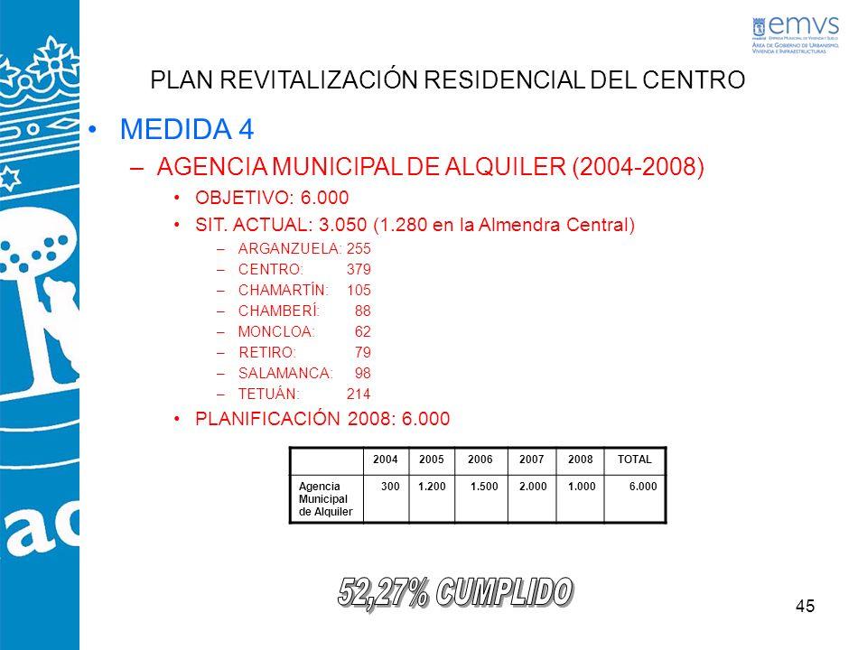 45 PLAN REVITALIZACIÓN RESIDENCIAL DEL CENTRO MEDIDA 4 –AGENCIA MUNICIPAL DE ALQUILER (2004-2008) OBJETIVO: 6.000 SIT. ACTUAL: 3.050 (1.280 en la Alme