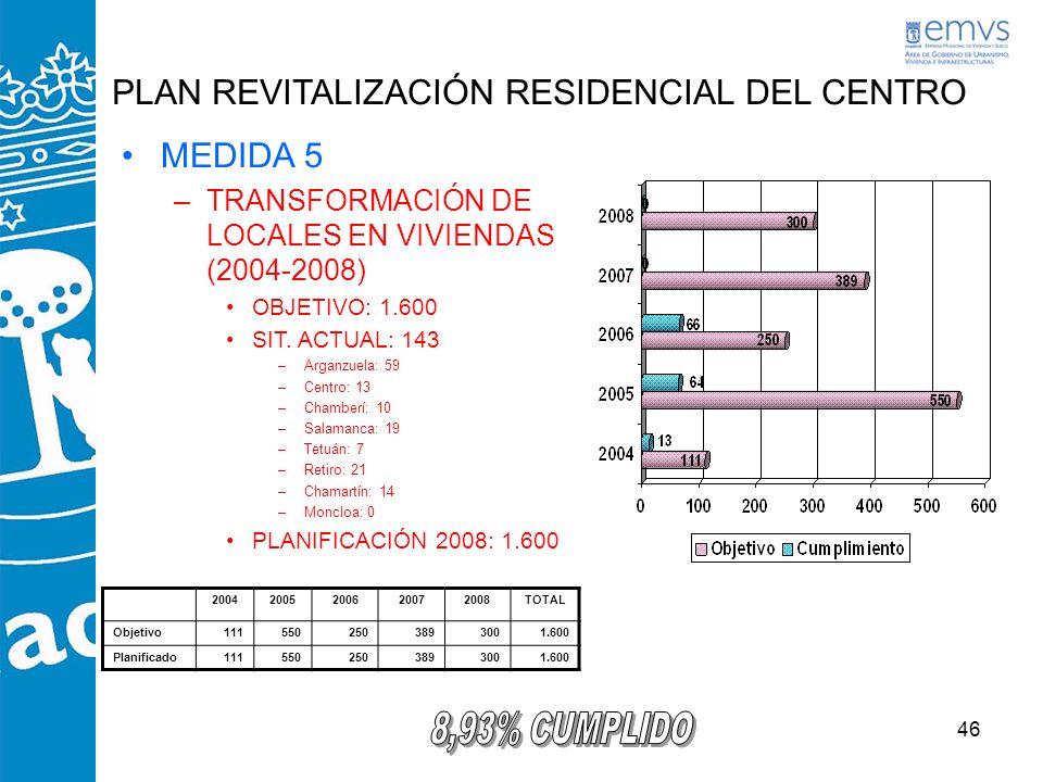 46 PLAN REVITALIZACIÓN RESIDENCIAL DEL CENTRO MEDIDA 5 –TRANSFORMACIÓN DE LOCALES EN VIVIENDAS (2004-2008) OBJETIVO: 1.600 SIT. ACTUAL: 143 –Arganzuel