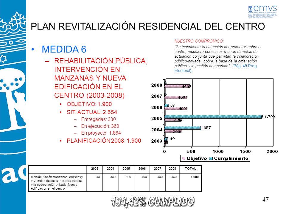 47 PLAN REVITALIZACIÓN RESIDENCIAL DEL CENTRO NUESTRO COMPROMISO: Se incentivará la actuación del promotor sobre el centro, mediante convenios u otras