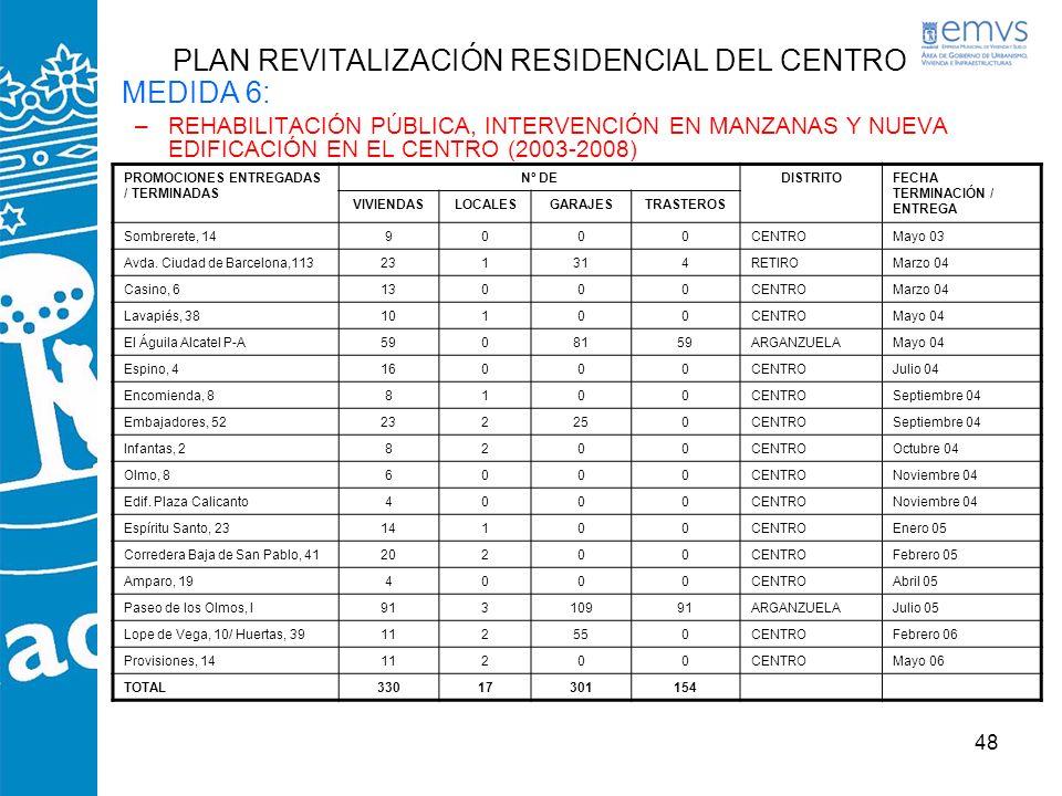 48 PLAN REVITALIZACIÓN RESIDENCIAL DEL CENTRO MEDIDA 6: –REHABILITACIÓN PÚBLICA, INTERVENCIÓN EN MANZANAS Y NUEVA EDIFICACIÓN EN EL CENTRO (2003-2008)