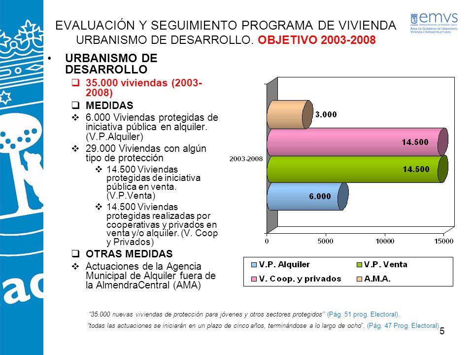5 EVALUACIÓN Y SEGUIMIENTO PROGRAMA DE VIVIENDA URBANISMO DE DESARROLLO. OBJETIVO 2003-2008 URBANISMO DE DESARROLLO 35.000 viviendas (2003- 2008) MEDI