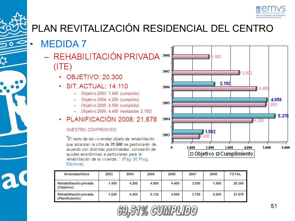51 PLAN REVITALIZACIÓN RESIDENCIAL DEL CENTRO MEDIDA 7 –REHABILITACIÓN PRIVADA (ITE) OBJETIVO: 20.300 SIT. ACTUAL: 14.110 –Objetivo 2003: 1.400 (cumpl