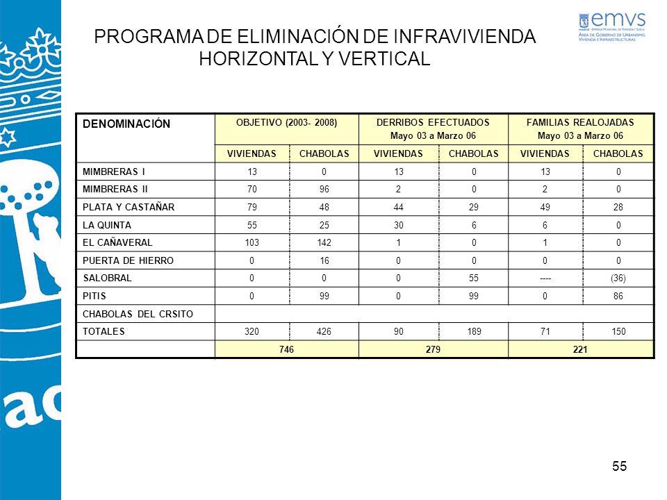 55 PROGRAMA DE ELIMINACIÓN DE INFRAVIVIENDA HORIZONTAL Y VERTICAL DENOMINACIÓN OBJETIVO (2003- 2008)DERRIBOS EFECTUADOS Mayo 03 a Marzo 06 FAMILIAS RE