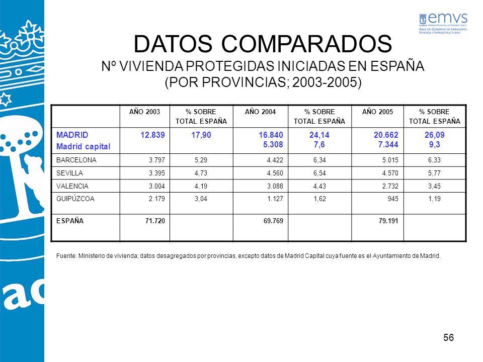 56 DATOS COMPARADOS Nº VIVIENDA PROTEGIDAS INICIADAS EN ESPAÑA (POR PROVINCIAS; 2003-2005) AÑO 2003% SOBRE TOTAL ESPAÑA AÑO 2004% SOBRE TOTAL ESPAÑA A