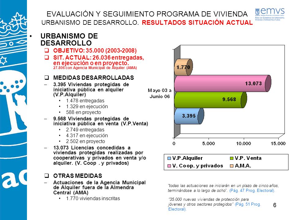 6 URBANISMO DE DESARROLLO OBJETIVO: 35.000 (2003-2008) SIT. ACTUAL: 26.036 entregadas, en ejecución o en proyecto. 27.806 con Agencia Municipal de Alq