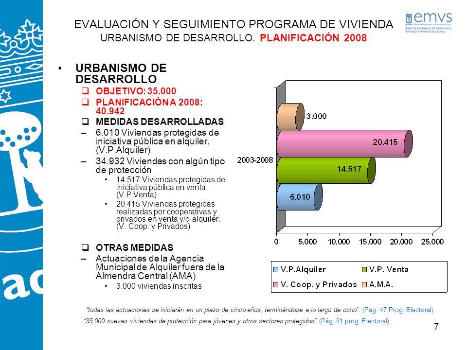 7 URBANISMO DE DESARROLLO OBJETIVO: 35.000 PLANIFICACIÓN A 2008: 40.942 MEDIDAS DESARROLLADAS –6.010 Viviendas protegidas de iniciativa pública en alq