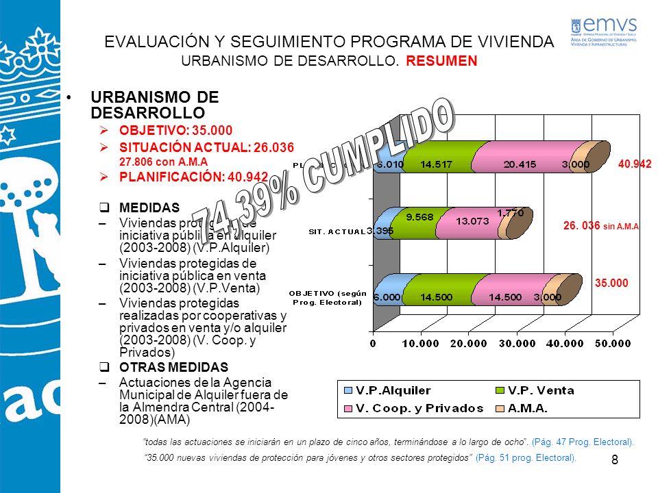 49 PLAN REVITALIZACIÓN RESIDENCIAL DEL CENTRO MEDIDA 6: –REHABILITACIÓN PÚBLICA, INTERVENCIÓN EN MANZANAS Y NUEVA EDIFICACIÓN EN EL CENTRO (2003-2008) PROMOCIONES EN EJECUCIÓN Nº DEDISTRITOFECHA INICIO OBRA FECHA FIN OBRA FECHA PREVISTA ENTREGA VIV.LOC.GAR.TRA.
